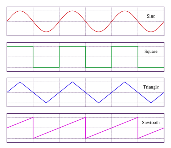 square waves